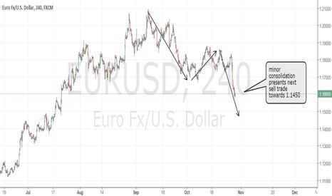 EURUSD: EURUSD still correcting (and other dollar pairs context)
