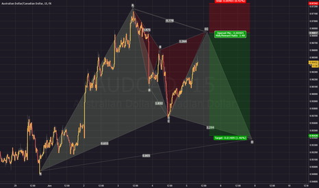 AUDCAD: Cypher sell to Gartley C-D completion
