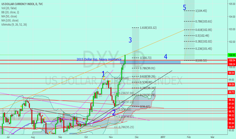 DXY: Jnug to Gold
