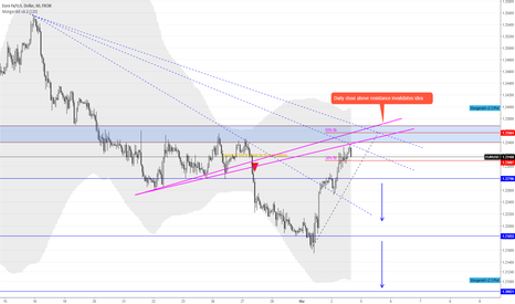 EURUSD: EURUSD Bearish speculation
