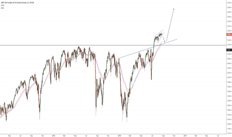 SPX500: Equity Watch