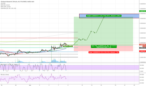 GRCBTC: GRC getting geared towards new highs upcoming week.