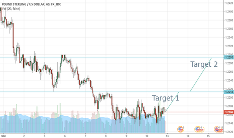 GBPUSD: GBPUSD short term going up
