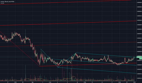 FUNBTC: FUNBTC Hourly