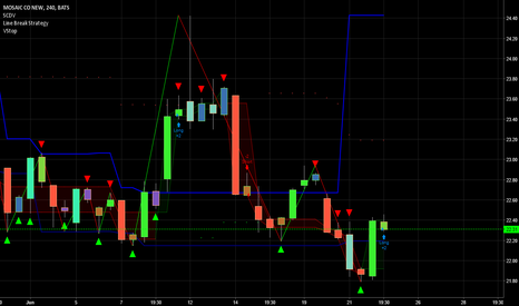 MOS: technicaly first long signal on 4 hour chart