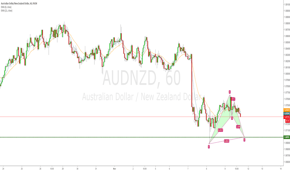 AUDNZD: AUDNZD daily AB=CD, demand zone, and hourly bullish bat yo!
