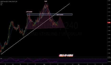 GBPUSD: Head And Shoulders ???