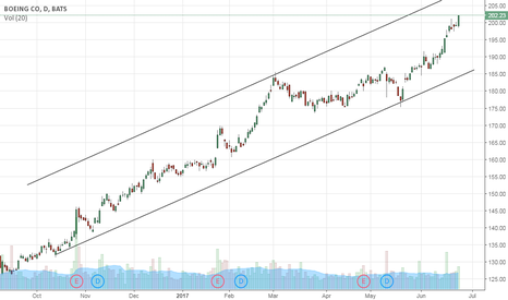 BA: Uptrend Channel
