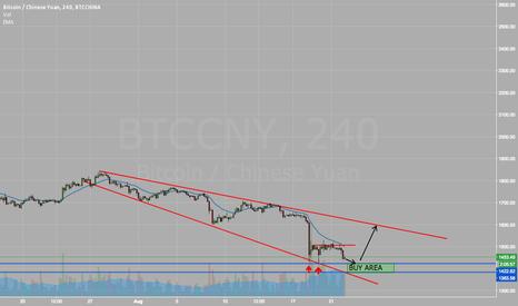 BTCCNY: BTCCNY - Broadening Wedge (Descending)