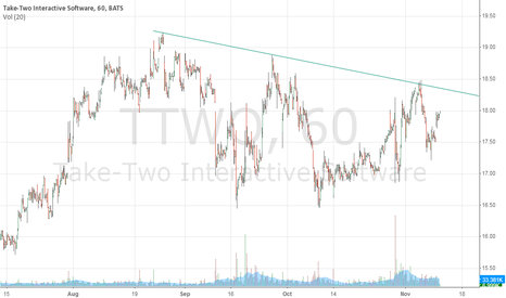 TTWO: This time it should break the upside