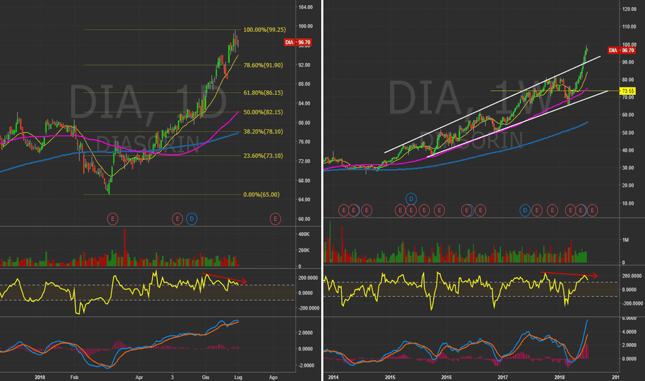 DIA: Diasorin (ITA) - Daily&Weekly  Correzione in arrivo!? #Italy