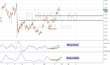 EURUSD: Two new indicators!