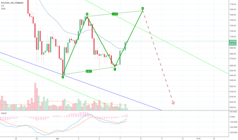 BTCUSD: Another bearish pattern of BTC?