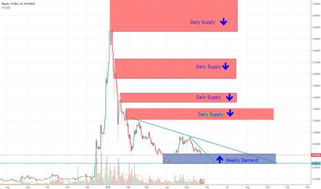 XRPUSD: XRPUSD - Wait for Weekly Demand Zone 0.45-0.58