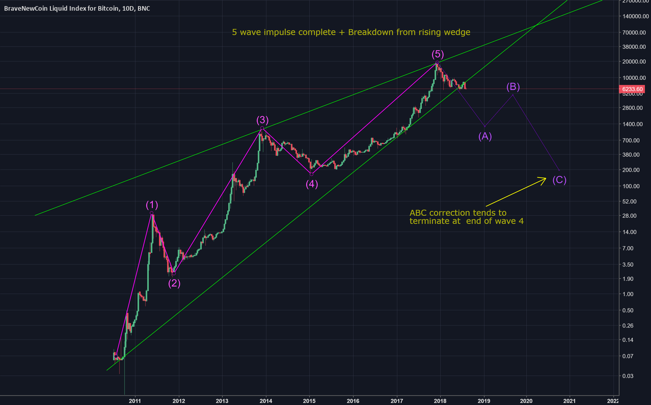 Cycle Complete, ABC Correction Looms