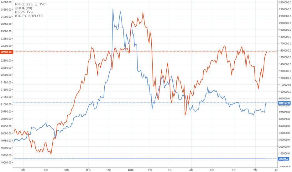 NI225: 日経平均とBTC価格