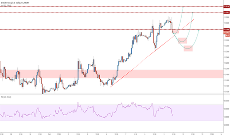 GBPUSD: GBPUSD - 3 buying areas