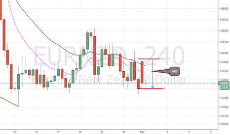 EURNZD: EURNZD SHORT GAP TRADE ALMOST COMPLETE