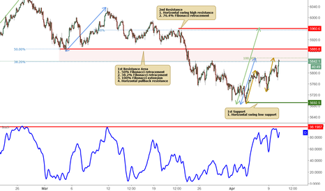 AU200AUD: ASX approaching its resistance, potential reversal!