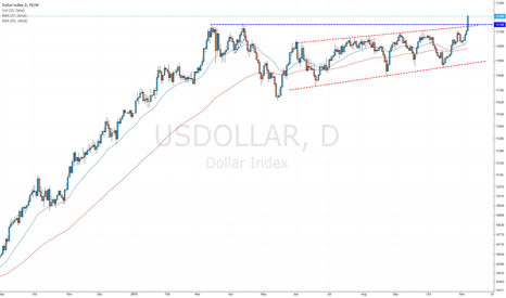 USDOLLAR: USDOLLAR breaks out