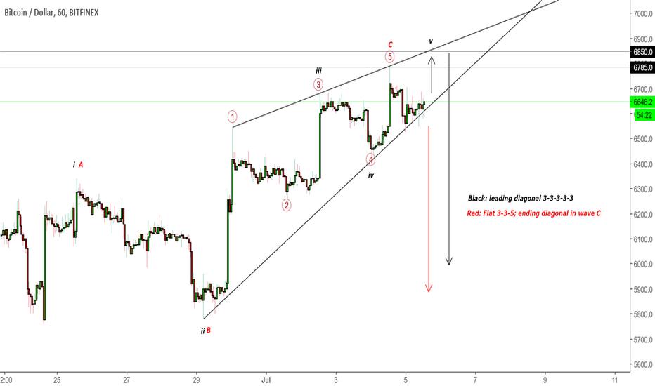 BTCUSD: BTCUSD - Leading diagonal vs. Expanded Flat