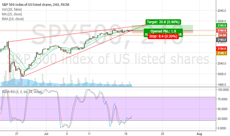 SPX500: Long position on SP500
