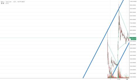 BCHUSD: BCHUSD / 비트코인캐쉬 Trend line (추세선) 분석