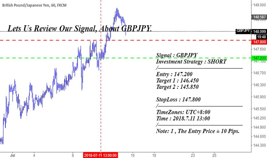 GBPJPY: Lets Us Review Our Signal, About GBPJPY.