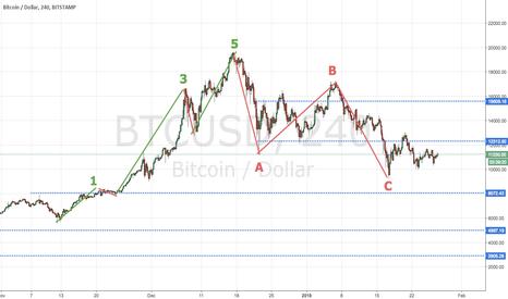 BTCUSD: Onde di Elliot su Bitcoin: terminato il ciclo