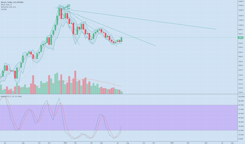 BTCUSD: Bitcoin to 14k? Determining the bears weakness by angles.