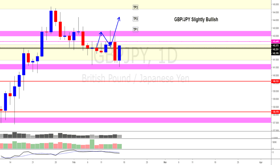 GBPJPY: GBP/JPY (Bulls are in fighting back)