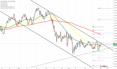 EURCHF: EURCHF 4H Chart: Likely breakout