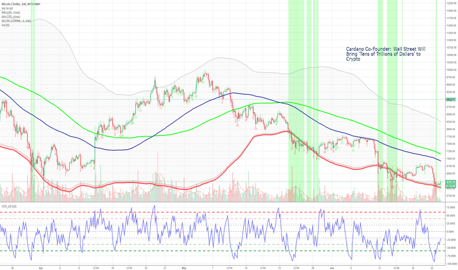 BTCUSD: BTC - LONG TERM BUY....MAYBE