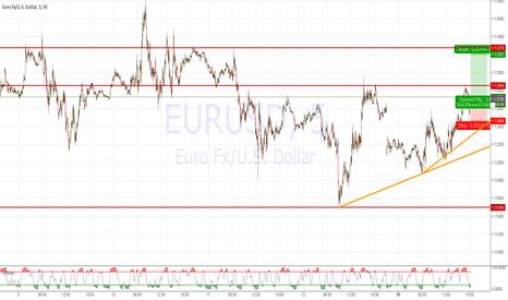 EURUSD: Short Term long EURUSD