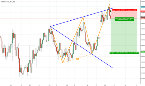 EURUSD: Will the Wolfe whistle – a medium term look at the EURUSD rate