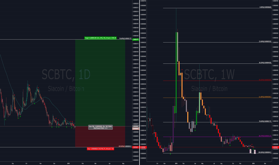 SCBTC: Siacoin (SC) - Bullish signs. Bears worn out.