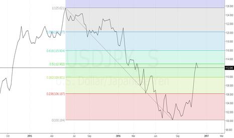 USDJPY: Fibonacci Nivel 50% en $USDJPY