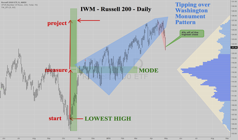 IWM: IWM - Russell 2000 - Daily - Tipping Over ....