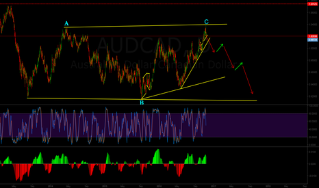 AUDCAD: AUDCAD Sell setup & Possible wave formation.