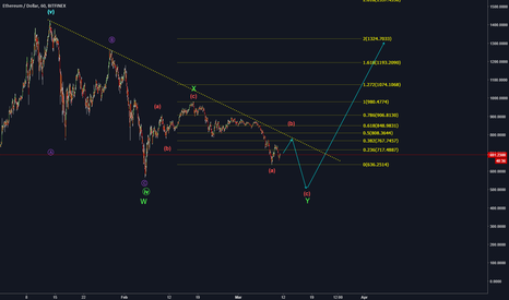 ETHUSD: ETH/USD buy at 515