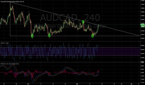 AUDCAD: AUD/CAD Descending triangle break