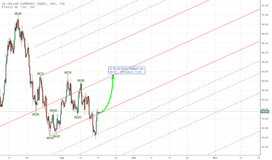 DXY: PITCHFORK - DXY US INDEX Weekly Analysis 17th - 21st Sept 2018