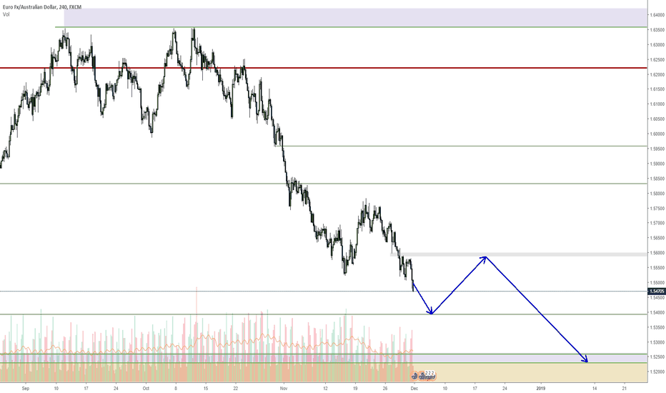 EURAUD: EURAUD dropping as AUD gains value twards the end of year