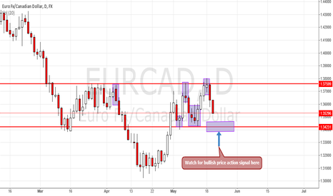 EURCAD: EURCAD Buying Opportunity
