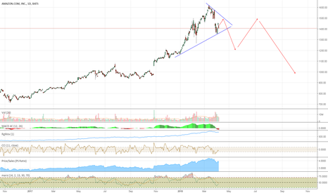 AMZN: We Might Have Seen a Long Term Top for Amazon Already