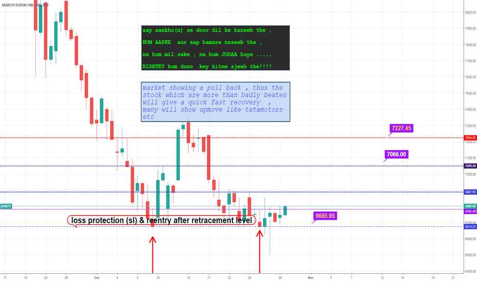 MARUTI: Maruti long view by structure