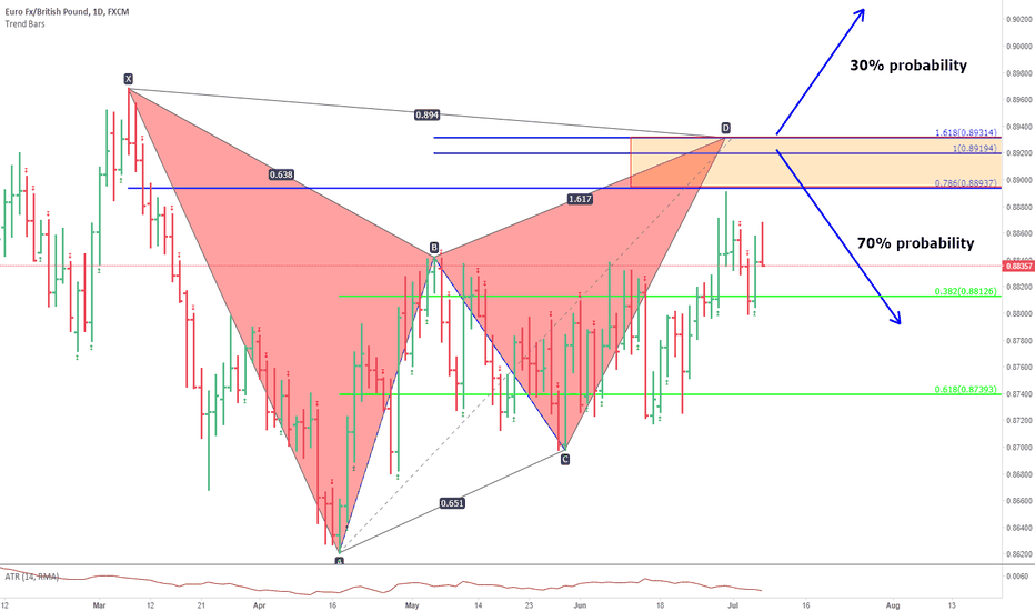 EURGBP: eurgbpp. gartley pattern.