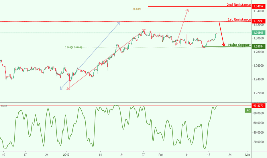GBPCHF: GBPCHF approaching resistance, potential drop!