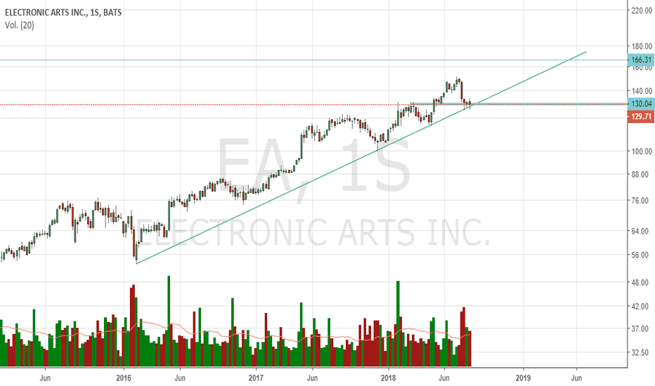 EA: #EA apoyando en la linea de tendencia.