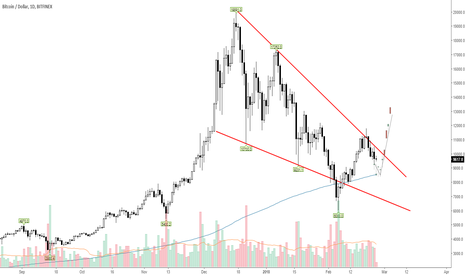 BTCUSD: BTCUSD looking for an Inverted Head and shoulders